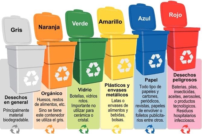 Cubos de reciclaje a colores.